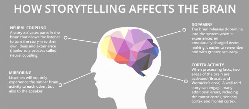 Was bewirkt Storytelling im Gehirn?